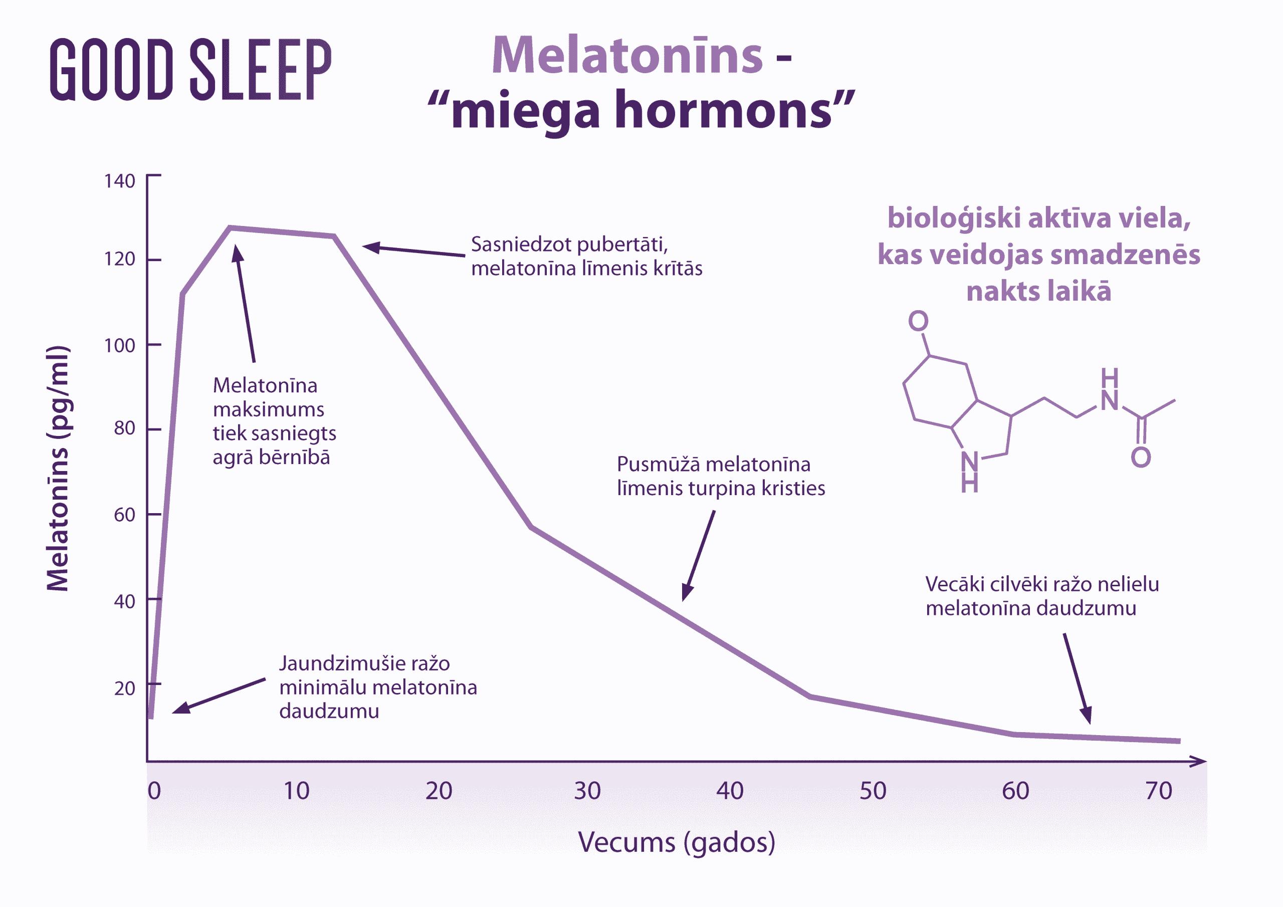 Nakts hormons melatonīns - labam miegam!